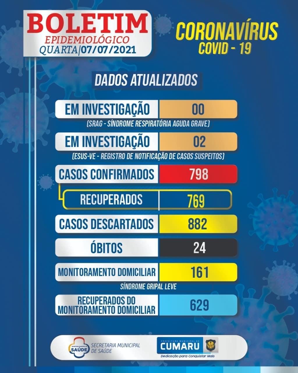 COVID-19: BOLETIM DIÁRIO DA SECRETARIA DE SAÚDE – 07.07.2021