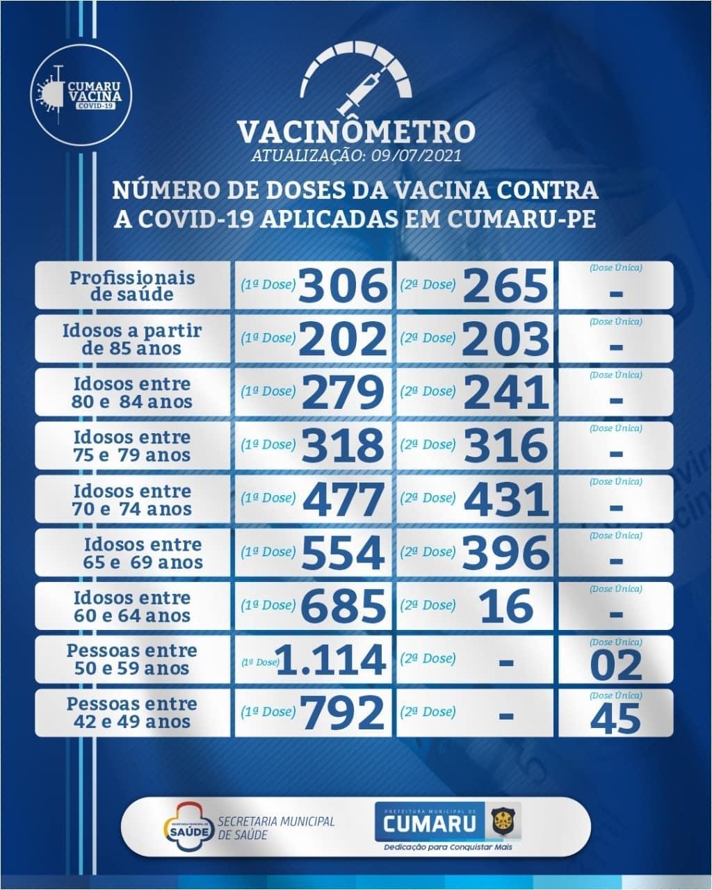COVID-19: VACINÔMETRO DIÁRIO DA SECRETARIA DE SAÚDE – 09.07.2021