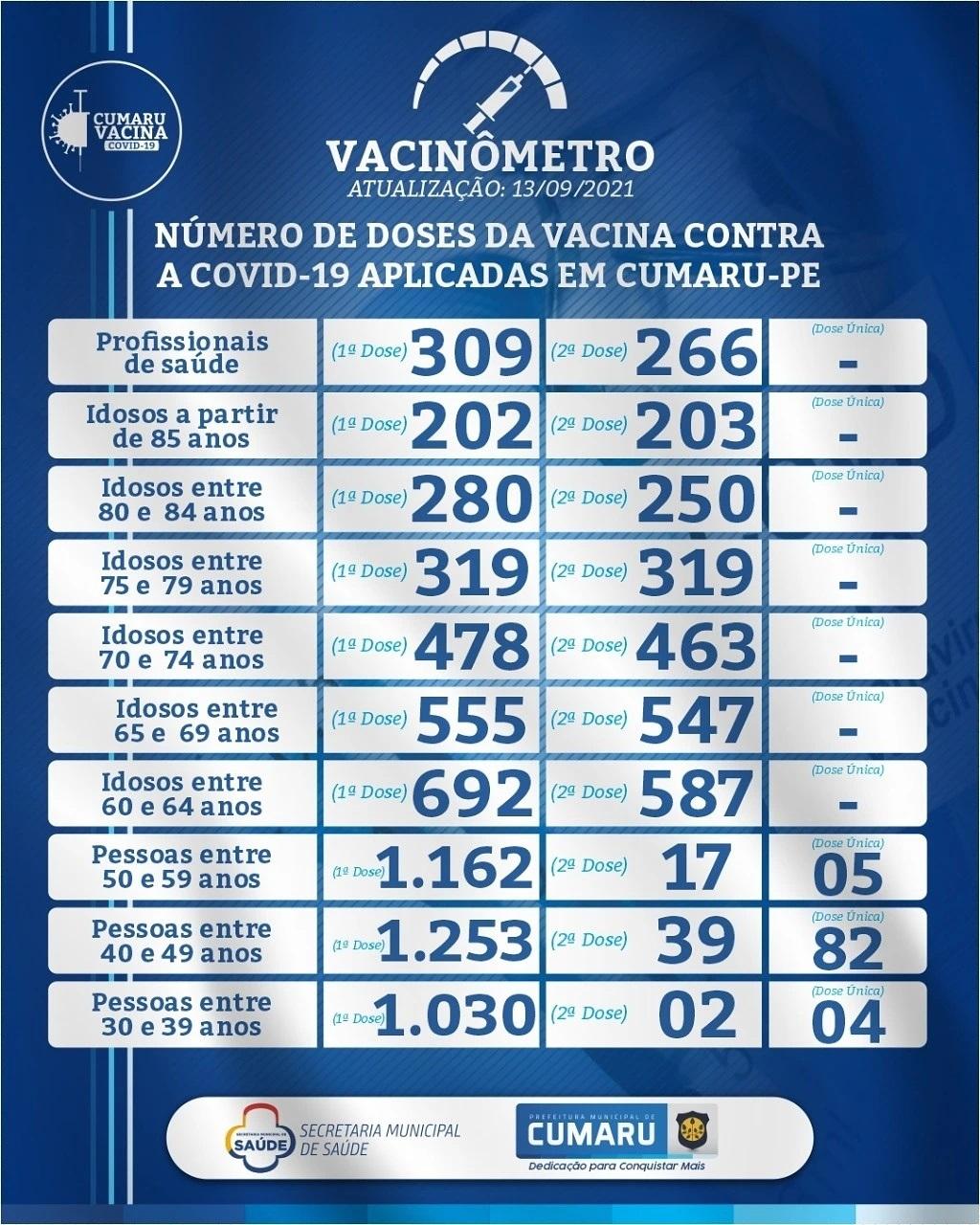 COVID-19: VACINÔMETRO DIÁRIO DA SECRETARIA DE SAÚDE – 13.08.2021